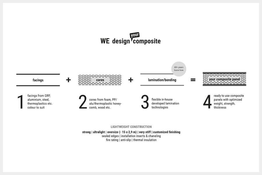 Design-composite-españa panel compuesto top 1